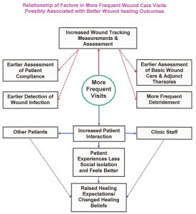 wound healing outcomes