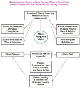 Fig 1 Quantum physics wound healing