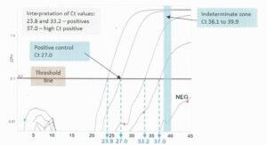 PCR Ct values